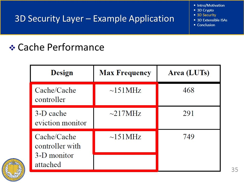 Intro/Motivation  3D Crypto  3D Security  3D Extensible ISAs  Conclusion 35 3D Security Layer – Example Application  Cache Performance 3D Security