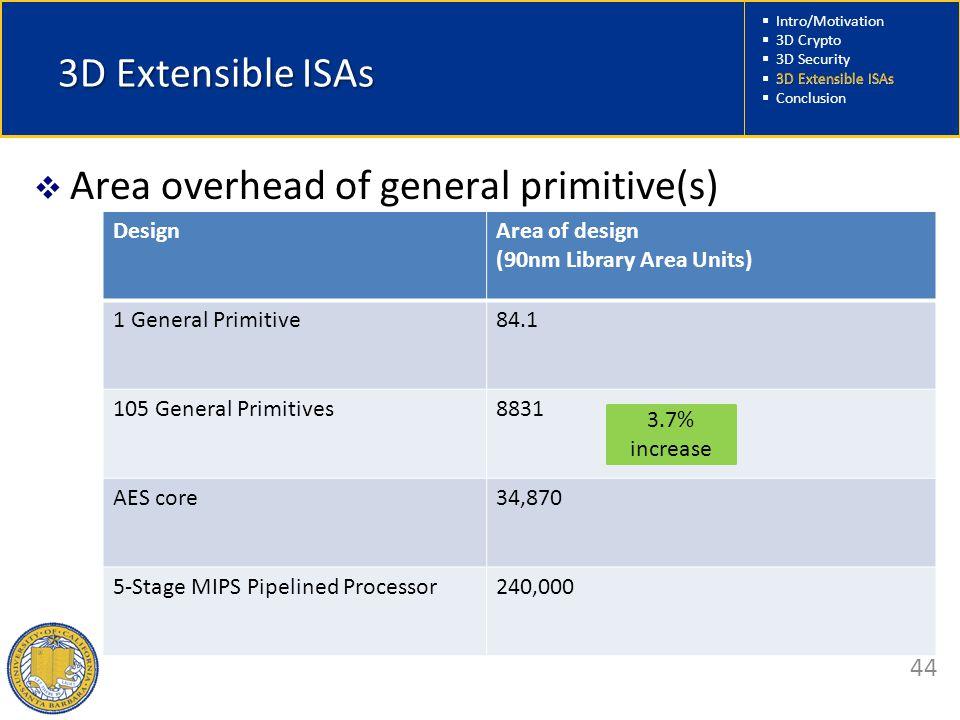  Intro/Motivation  3D Crypto  3D Security  3D Extensible ISAs  Conclusion 44 3D Extensible ISAs  Area overhead of general primitive(s) DesignAre