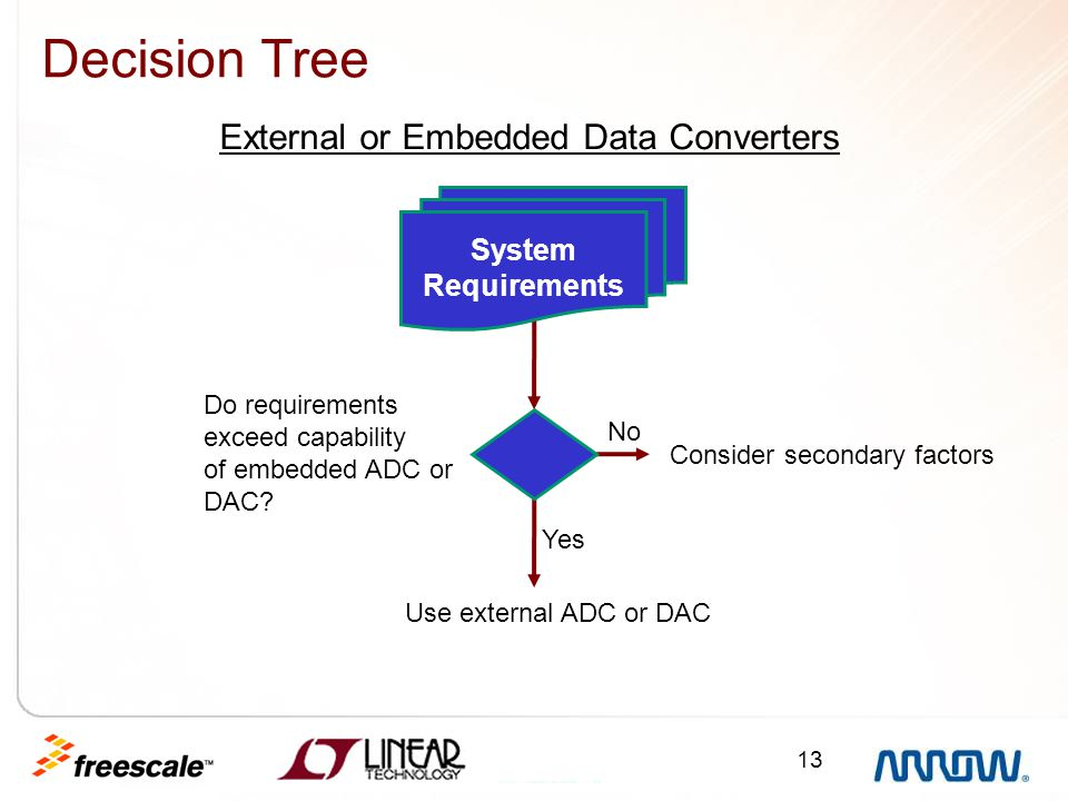 13 Decision Tree System Requirements Do requirements exceed capability of embedded ADC or DAC? No Yes Use external ADC or DAC Consider secondary facto