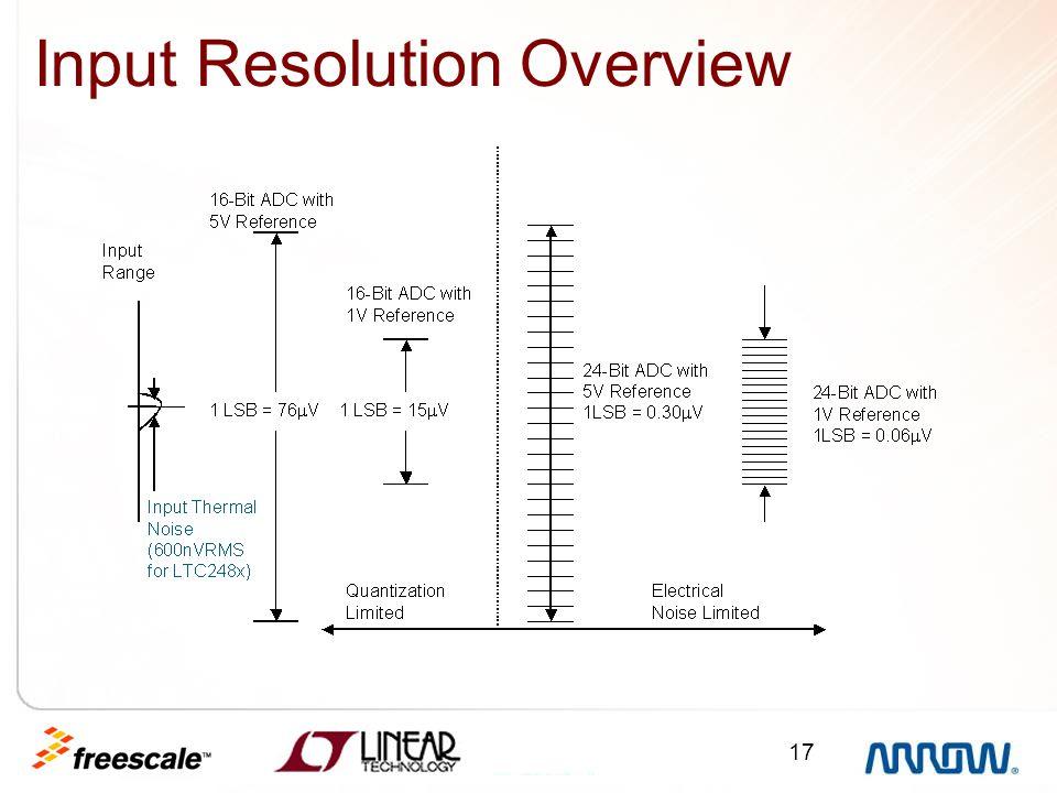 17 Input Resolution Overview