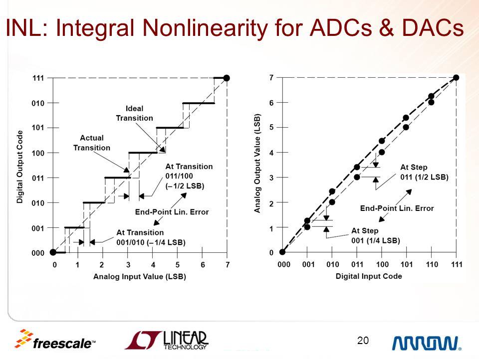 20 INL: Integral Nonlinearity for ADCs & DACs ADCs