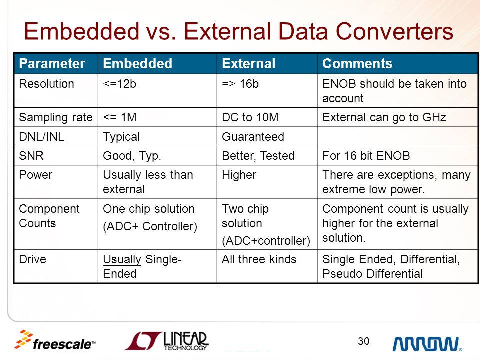 30 Embedded vs. External Data Converters ParameterEmbeddedExternalComments Resolution<=12b=> 16bENOB should be taken into account Sampling rate<= 1MDC