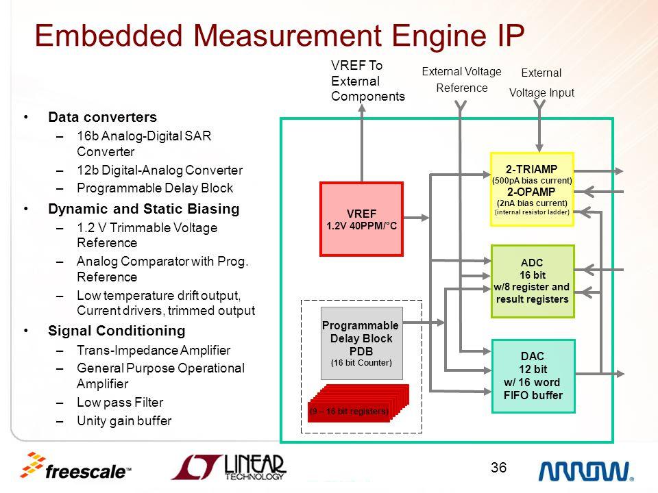 36 Embedded Measurement Engine IP Data converters –16b Analog-Digital SAR Converter –12b Digital-Analog Converter –Programmable Delay Block Dynamic an