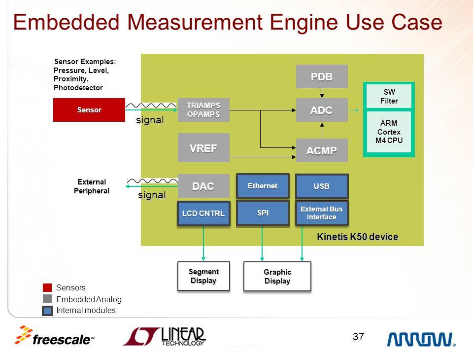 37 Embedded Measurement Engine Use Case Sensor External Peripheral TRIAMPSOPAMPS VREF DAC EthernetEthernet SPISPI External Bus Interface USBUSB ACMP A