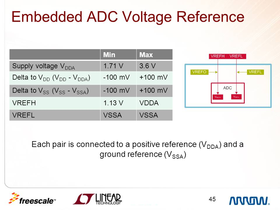 45 Embedded ADC Voltage Reference Each pair is connected to a positive reference (V DDA ) and a ground reference (V SSA ) MinMax Supply voltage V DDA