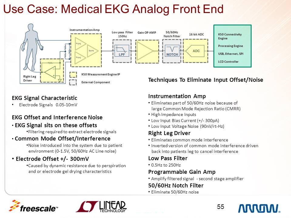 55 Use Case: Medical EKG Analog Front End Right Leg Driver Low pass Filter 150hz Instrumentation Amp 50/60Hz Notch Filter K50 Measurement Engine IP Ex