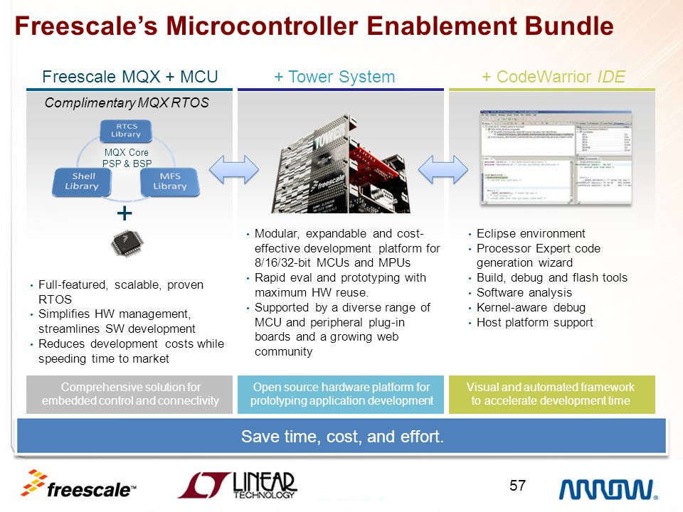 57 Open source hardware platform for prototyping application development Complimentary MQX RTOS Freescale MQX + MCU Freescale's Microcontroller Enable