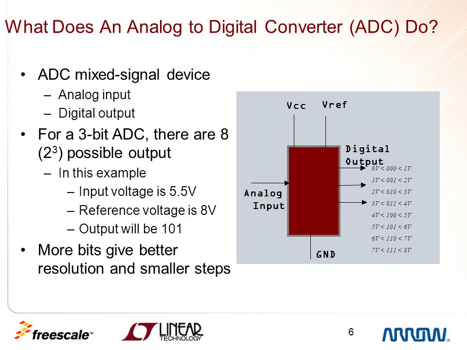 6 What Does An Analog to Digital Converter (ADC) Do? ADC mixed-signal device –Analog input –Digital output For a 3-bit ADC, there are 8 (2 3 ) possibl