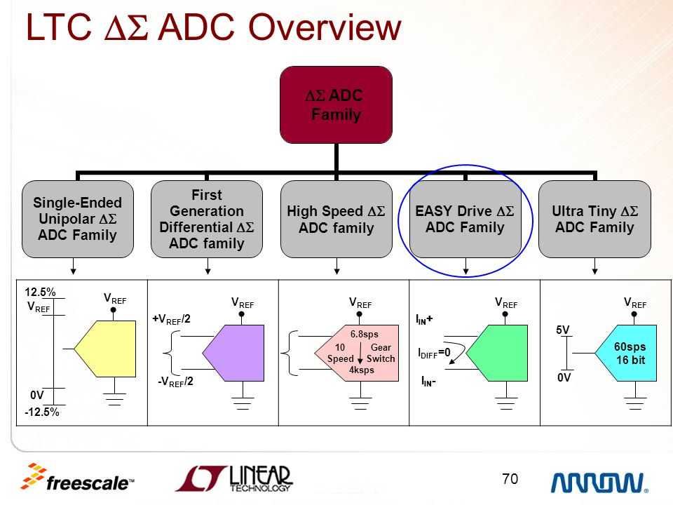 70  ADC Family Single-Ended Unipolar  ADC Family First Generation Differential  ADC family High Speed  ADC family EASY Drive  ADC Family Ult
