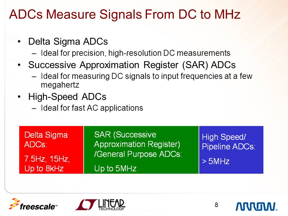 8 ADCs Measure Signals From DC to MHz Delta Sigma ADCs –Ideal for precision, high-resolution DC measurements Successive Approximation Register (SAR) A