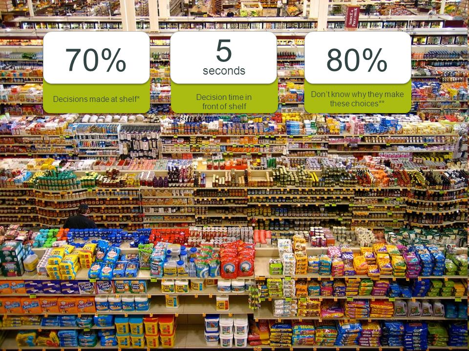 2 Marketing collateral Commercial Print / Signs & Displays Don't know why they make these choices** 80% Decisions made at shelf* 70% Decision time in front of shelf Decision time in front of shelf 5 seconds