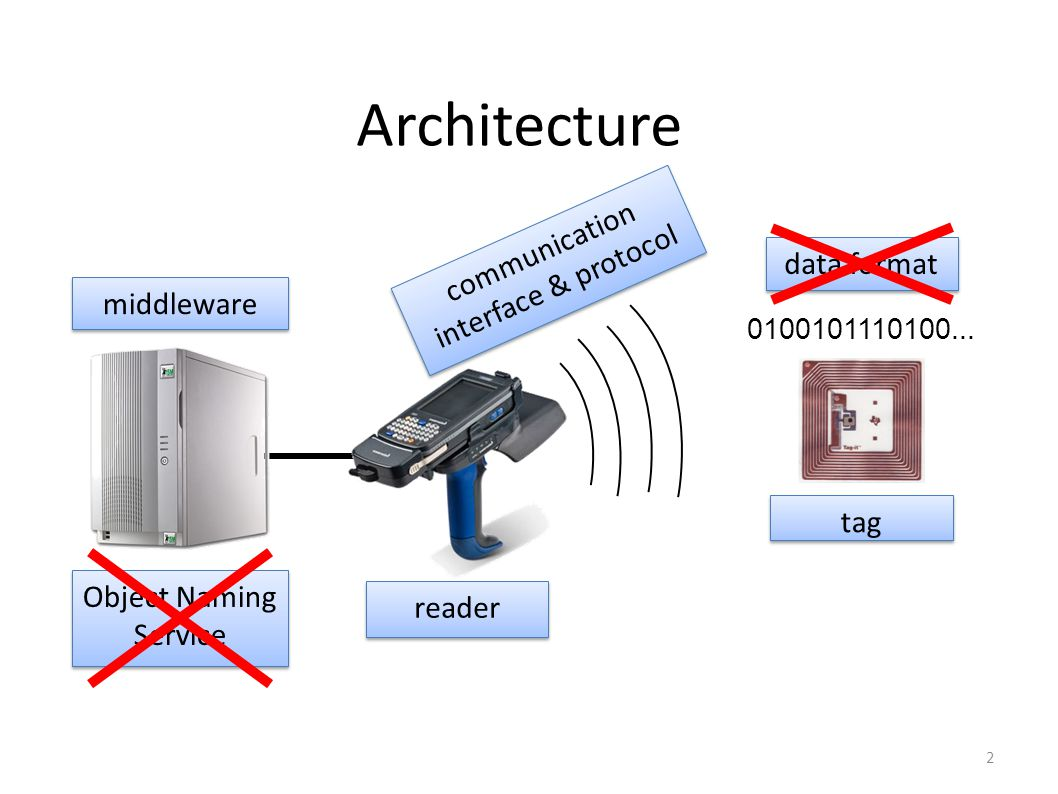 2 Architecture 0100101110100... reader communication interface & protocol tag data format middleware Object Naming Service
