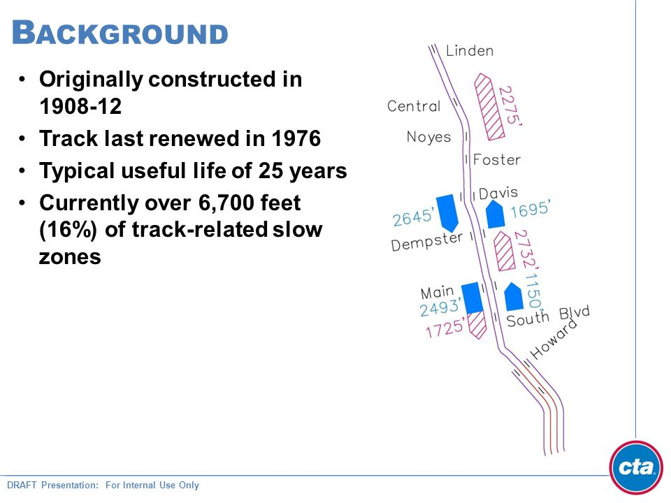 DRAFT Presentation: For Internal Use Only B ACKGROUND Originally constructed in 1908-12 Track last renewed in 1976 Typical useful life of 25 years Currently over 6,700 feet (16%) of track-related slow zones