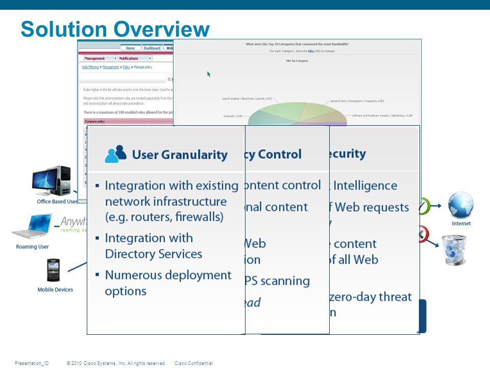 © 2010 Cisco Systems, Inc. All rights reserved. Cisco ConfidentialPresentation_ID Solution Overview