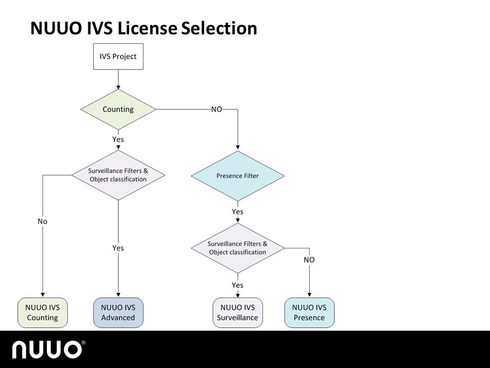 No camera calibration and object classification The rest of features in IVS Surveillance are grayed out.
