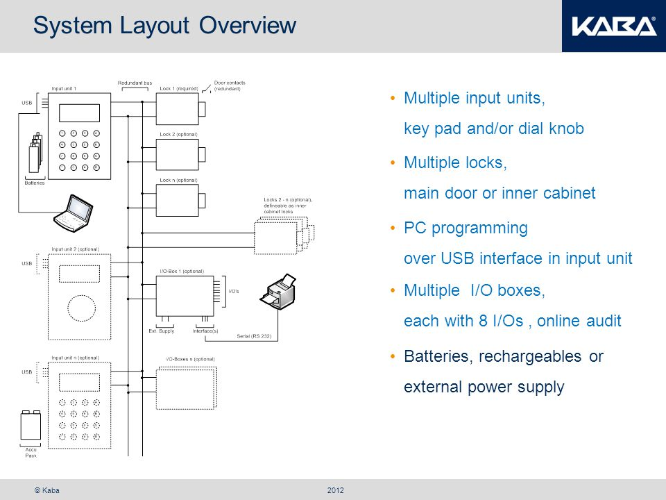 © Kaba System Layout Overview 2012 Multiple input units, key pad and/or dial knob PC programming over USB interface in input unit Multiple I/O boxes,