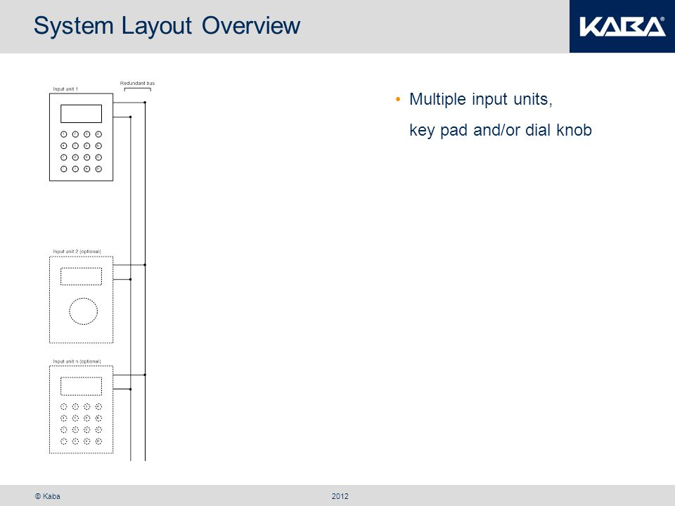 © Kaba System Layout Overview Multiple input units, key pad and/or dial knob 2012
