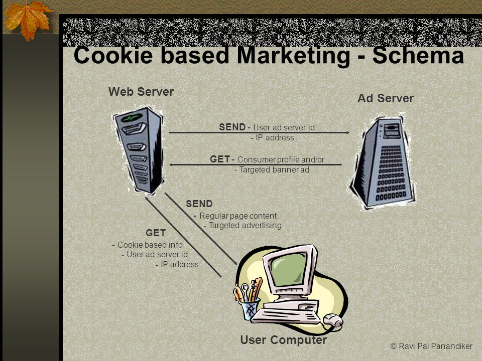 Cookie based Marketing - Schema User Computer Web Server Ad Server GET - Cookie based info - User ad server id - IP address SEND - Regular page content - Targeted advertising GET - Consumer profile and/or - Targeted banner ad SEND - User ad server id - IP address © Ravi Pai Panandiker