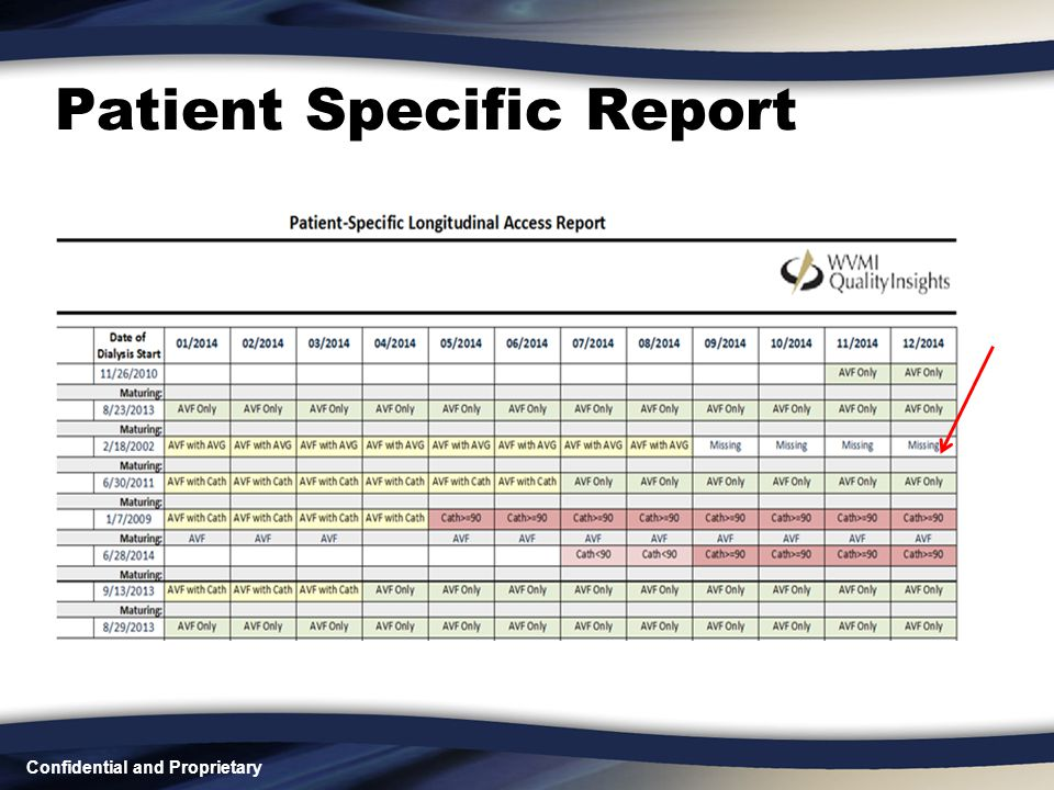Confidential and Proprietary Patient Specific Report