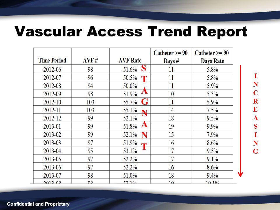 Vascular Access Trend Report INCREASINGINCREASING STAGNANTSTAGNANT
