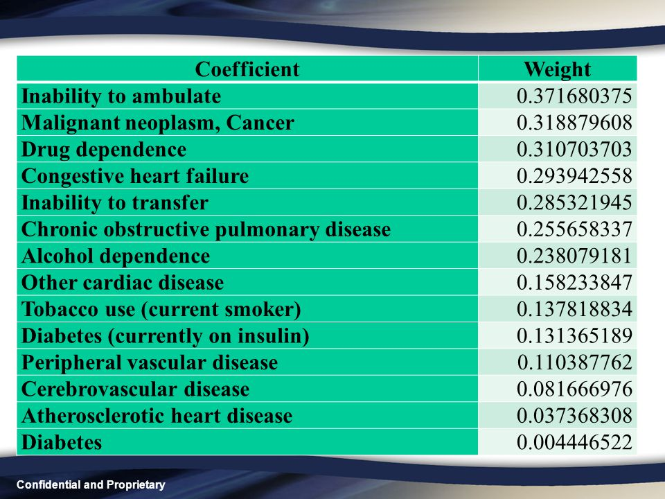 CoefficientWeight Inability to ambulate0.371680375 Malignant neoplasm, Cancer0.318879608 Drug dependence0.310703703 Congestive heart failure0.29394255