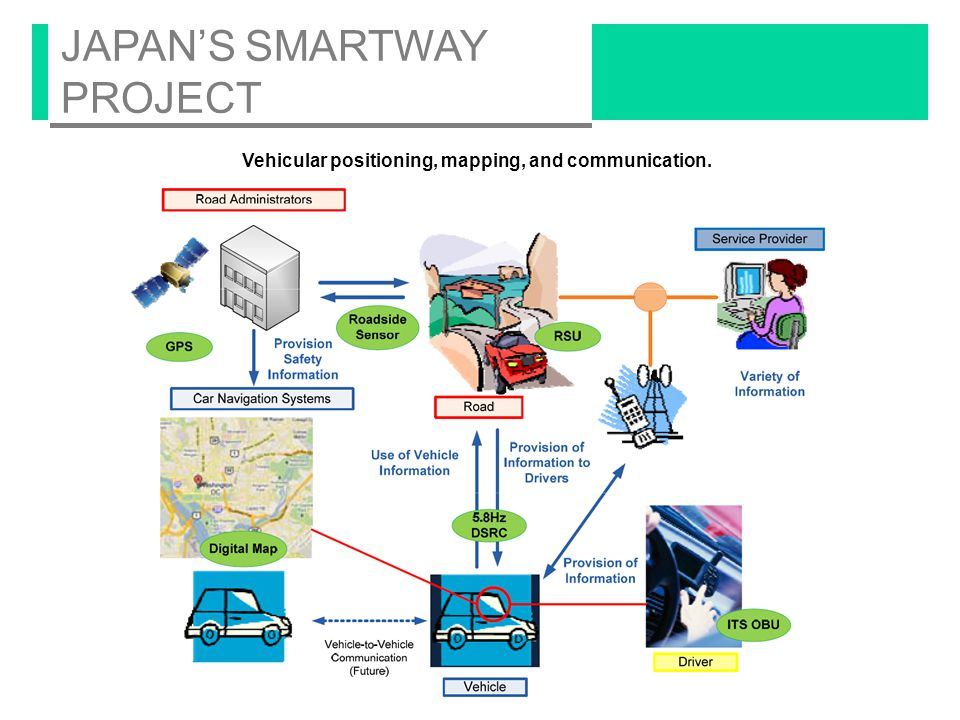 WIRELESS ACCESS IN VEHICULAR ENVIRONMENTS (WAVE) The protocol layer suite for the ITS architecture.