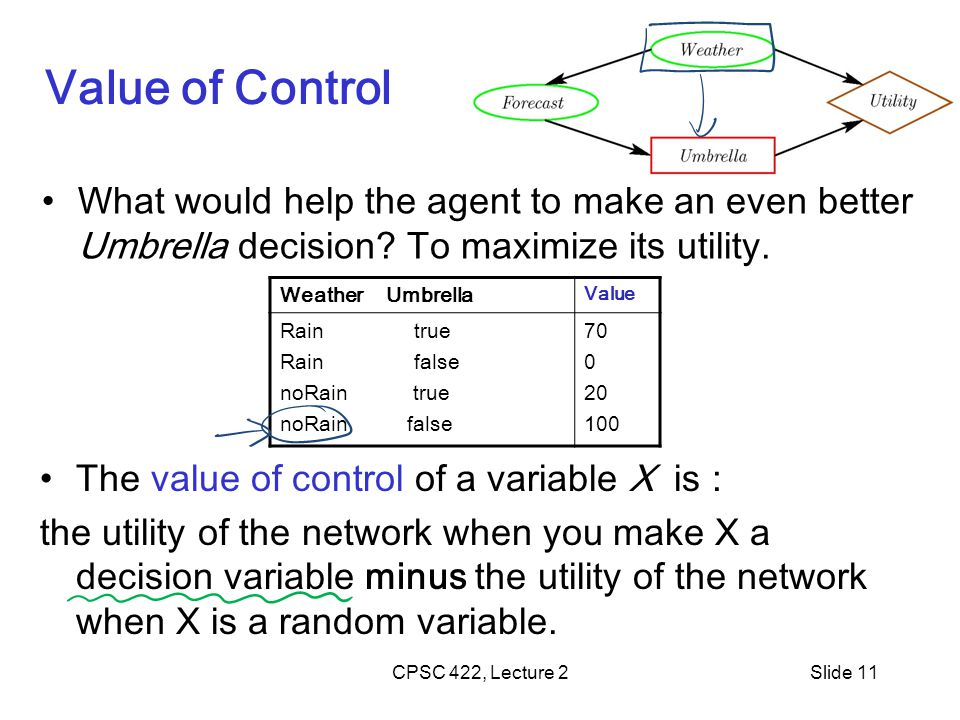 CPSC 422, Lecture 2Slide 11 Value of Control The value of control of a variable X is : the utility of the network when you make X a decision variable minus the utility of the network when X is a random variable.