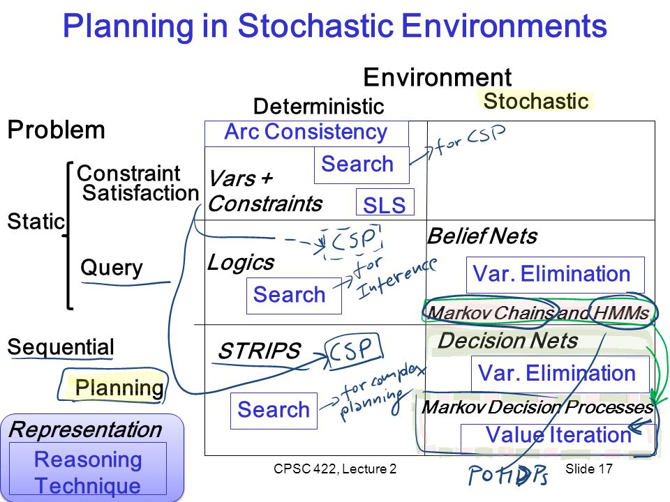 CPSC 422, Lecture 2Slide 17 Planning in Stochastic Environments Environment Problem Query Planning Deterministic Stochastic Search Arc Consistency Search Value Iteration Var.