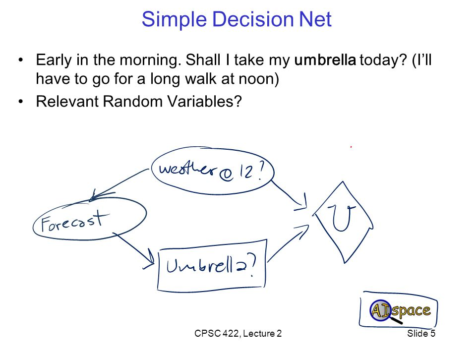 Simple Decision Net Early in the morning. Shall I take my umbrella today.