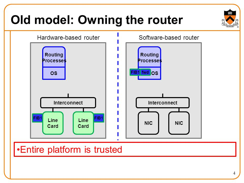 Old model: Owning the router Routing Processes Line Card Line Card Interconnect OS FIB1 Routing Processes NIC Interconnect OS fwdFIB1 Hardware-based routerSoftware-based router 4 Entire platform is trusted