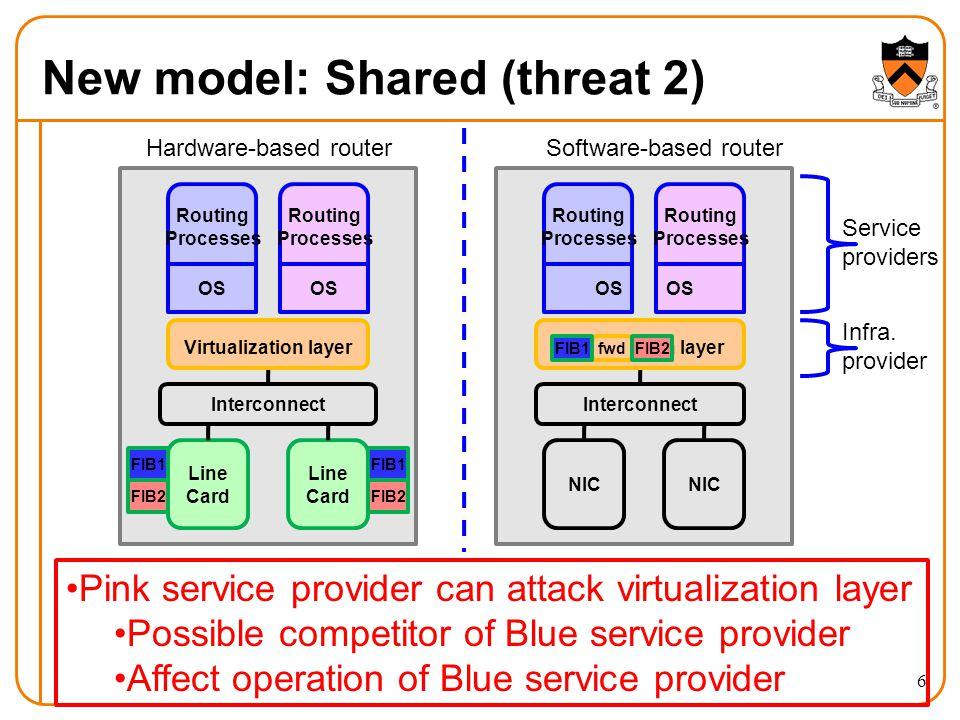New model: Shared (threat 2) Routing Processes Line Card Line Card Interconnect OS Routing Processes OS FIB1 FIB2 FIB1 FIB2 Virtualization layer Routi
