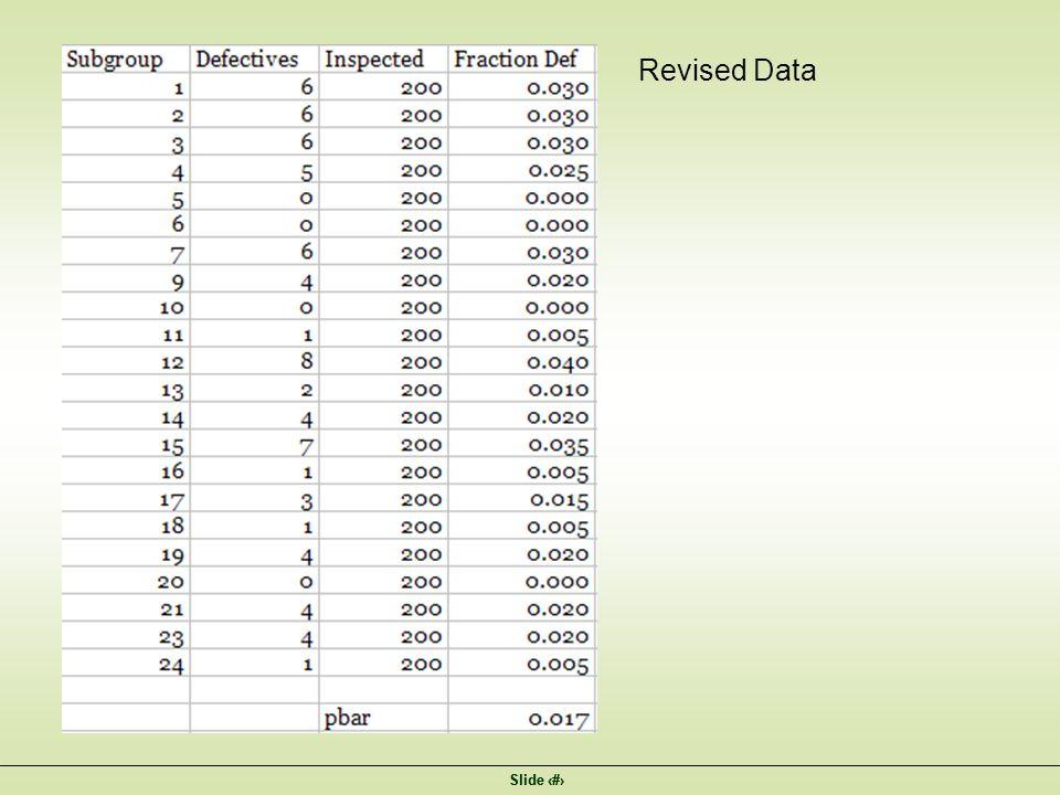 Slide 11 Revised Data