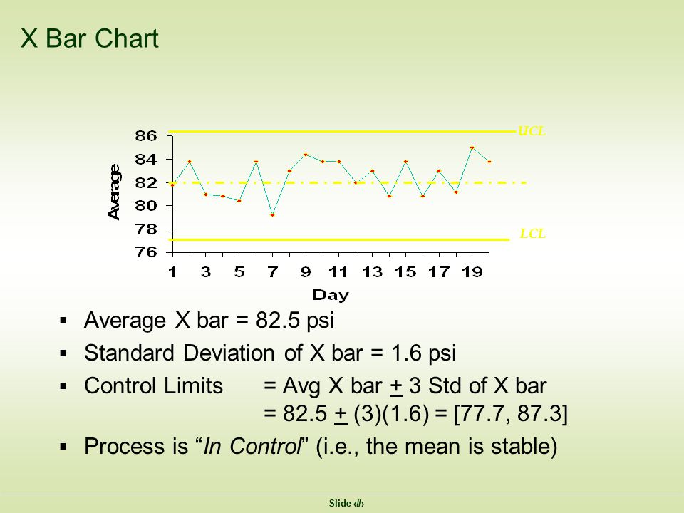 Slide 4 X Bar Chart  Average X bar = 82.5 psi  Standard Deviation of X bar = 1.6 psi  Control Limits= Avg X bar + 3 Std of X bar = 82.5 + (3)(1.6) = [77.7, 87.3]  Process is In Control (i.e., the mean is stable) UCL LCL