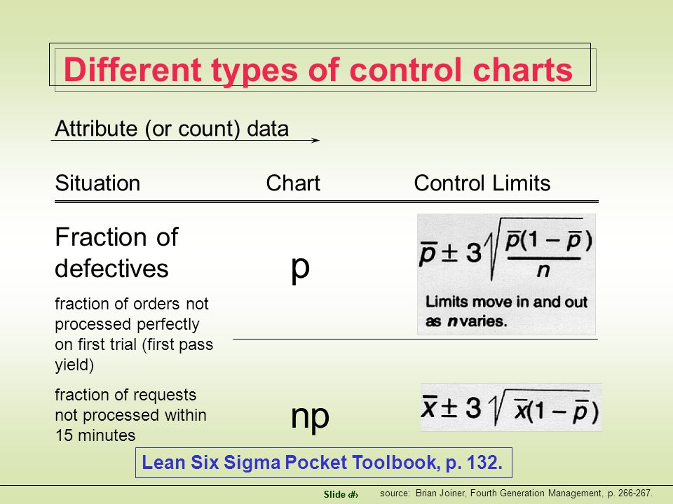 Slide 7 Different types of control charts Attribute (or count) data Situation Chart Control Limits Fraction of defectives fraction of orders not processed perfectly on first trial (first pass yield) fraction of requests not processed within 15 minutes p np source: Brian Joiner, Fourth Generation Management, p.
