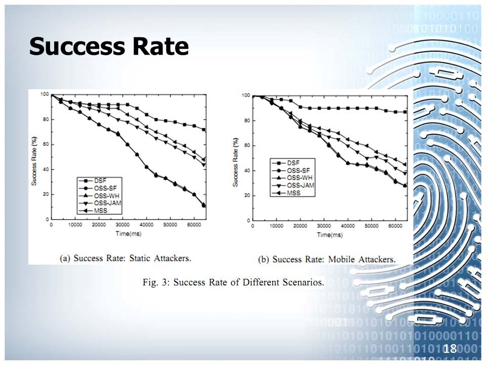 Success Rate 18