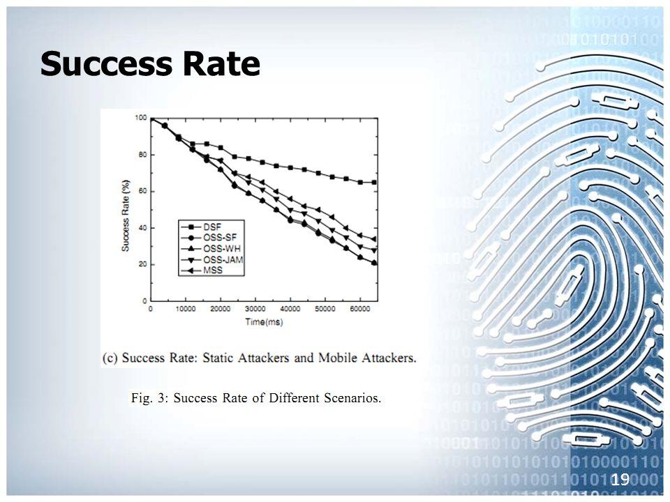 Success Rate 19