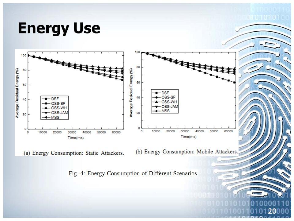 Energy Use 20