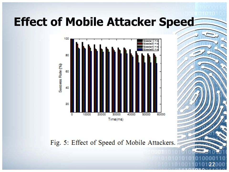 Effect of Mobile Attacker Speed 22
