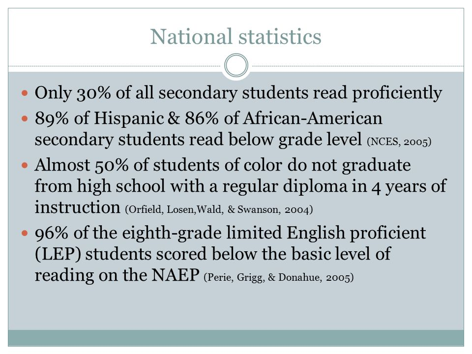 National statistics Only 30% of all secondary students read proficiently 89% of Hispanic & 86% of African-American secondary students read below grade level (NCES, 2005) Almost 50% of students of color do not graduate from high school with a regular diploma in 4 years of instruction (Orfield, Losen,Wald, & Swanson, 2004) 96% of the eighth-grade limited English proficient (LEP) students scored below the basic level of reading on the NAEP (Perie, Grigg, & Donahue, 2005)