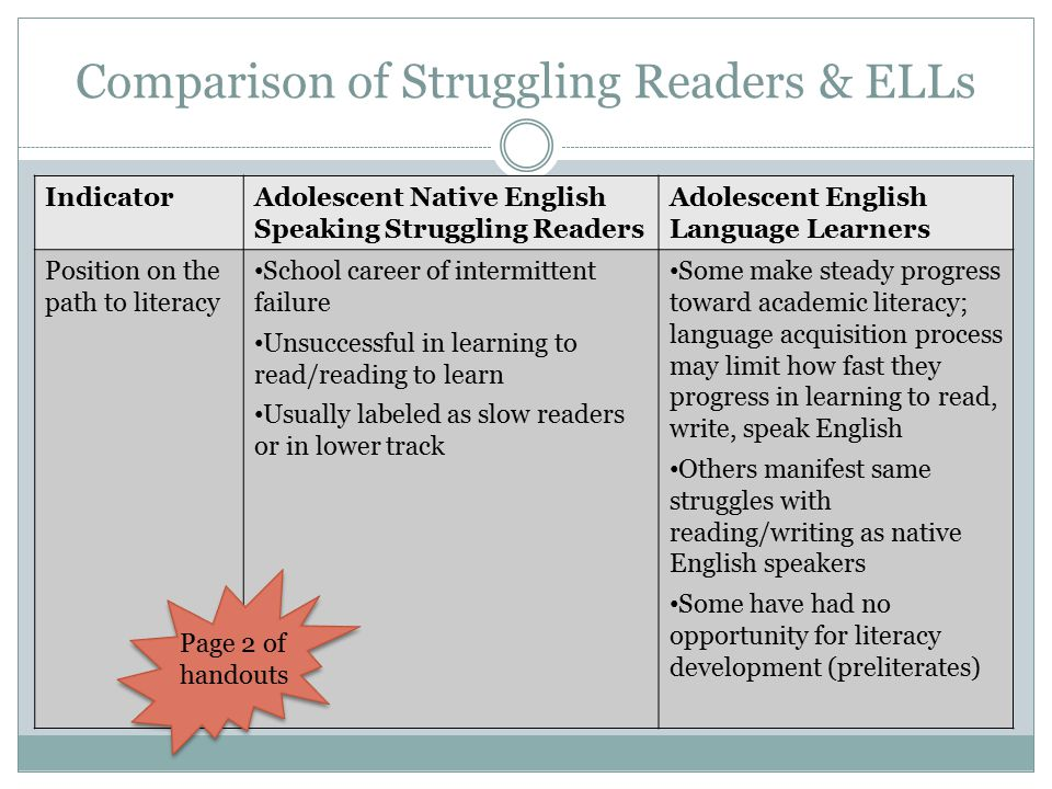 Comparison of Struggling Readers & ELLs IndicatorAdolescent Native English Speaking Struggling Readers Adolescent English Language Learners Position on the path to literacy School career of intermittent failure Unsuccessful in learning to read/reading to learn Usually labeled as slow readers or in lower track Some make steady progress toward academic literacy; language acquisition process may limit how fast they progress in learning to read, write, speak English Others manifest same struggles with reading/writing as native English speakers Some have had no opportunity for literacy development (preliterates) Page 2 of handouts
