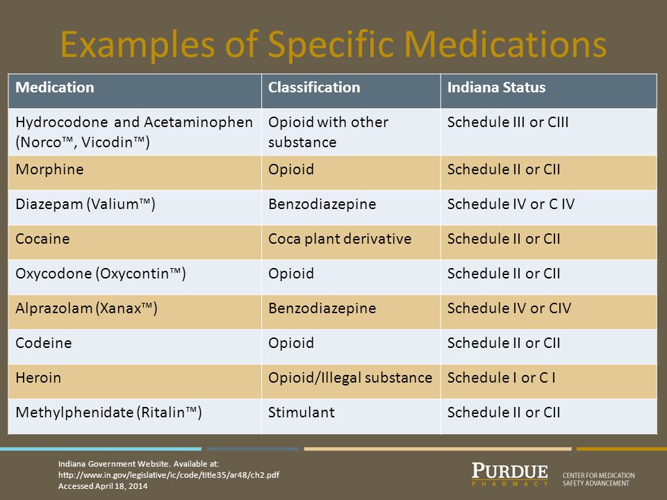 Examples of Specific Medications MedicationClassificationIndiana Status Hydrocodone and Acetaminophen (Norco™, Vicodin™) Opioid with other substance Schedule III or CIII MorphineOpioidSchedule II or CII Diazepam (Valium™)BenzodiazepineSchedule IV or C IV CocaineCoca plant derivativeSchedule II or CII Oxycodone (Oxycontin™)OpioidSchedule II or CII Alprazolam (Xanax™)BenzodiazepineSchedule IV or CIV CodeineOpioidSchedule II or CII HeroinOpioid/Illegal substanceSchedule I or C I Methylphenidate (Ritalin™)StimulantSchedule II or CII Indiana Government Website.