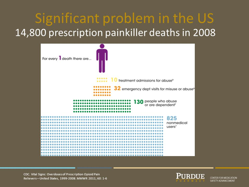 Significant problem in the US 14,800 prescription painkiller deaths in 2008 CDC.