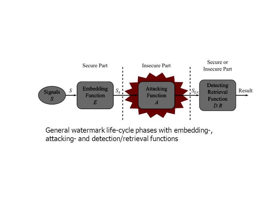 General watermark life-cycle phases with embedding-, attacking- and detection/retrieval functions