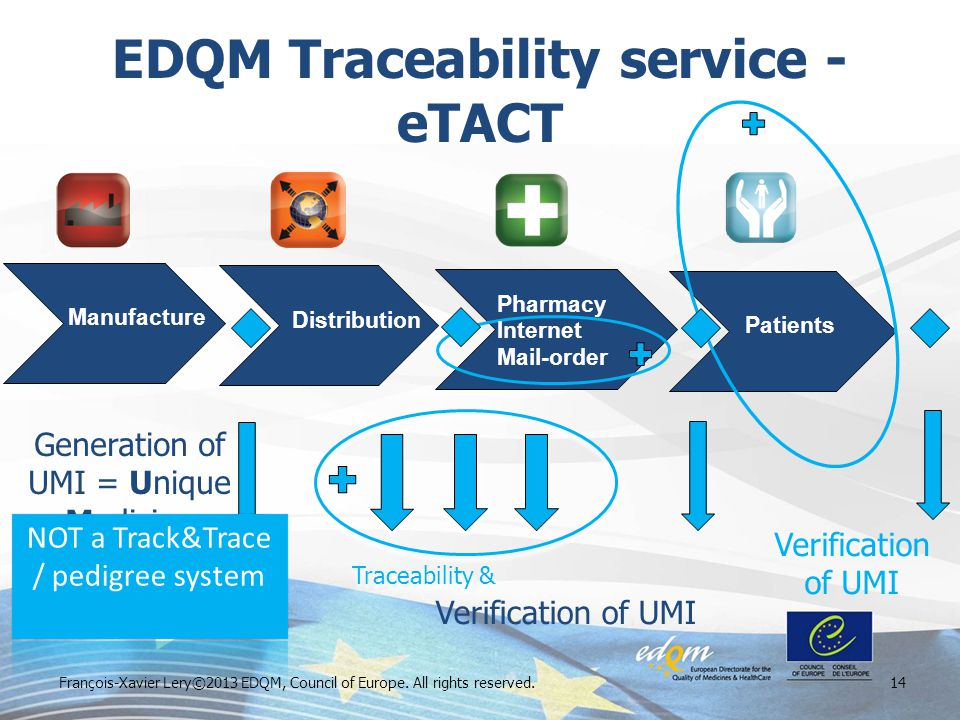 EDQM Traceability service - eTACT François-Xavier Lery©2013 EDQM, Council of Europe. All rights reserved.14 Generation of UMI = Unique Medicine Identi