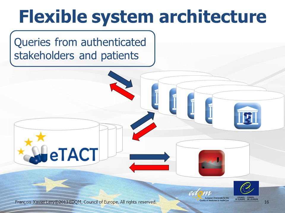 Flexible system architecture François-Xavier Lery©2013 EDQM, Council of Europe.
