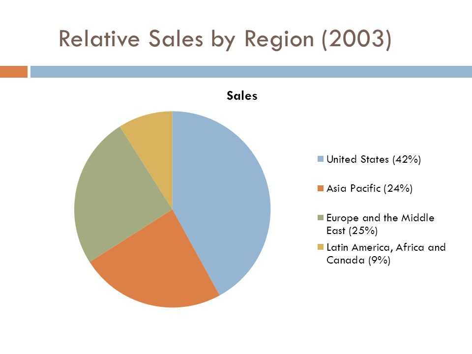 Relative Sales by Region (2003)