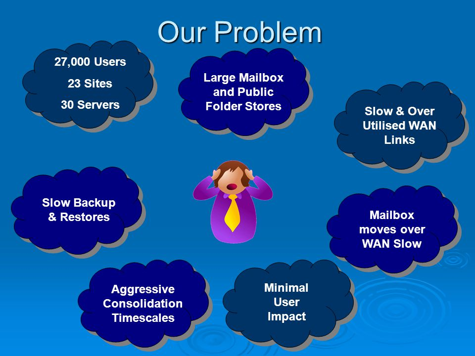 Our Problem Large Mailbox and Public Folder Stores Mailbox moves over WAN Slow Slow Backup & Restores 27,000 Users 23 Sites 30 Servers Slow & Over Uti