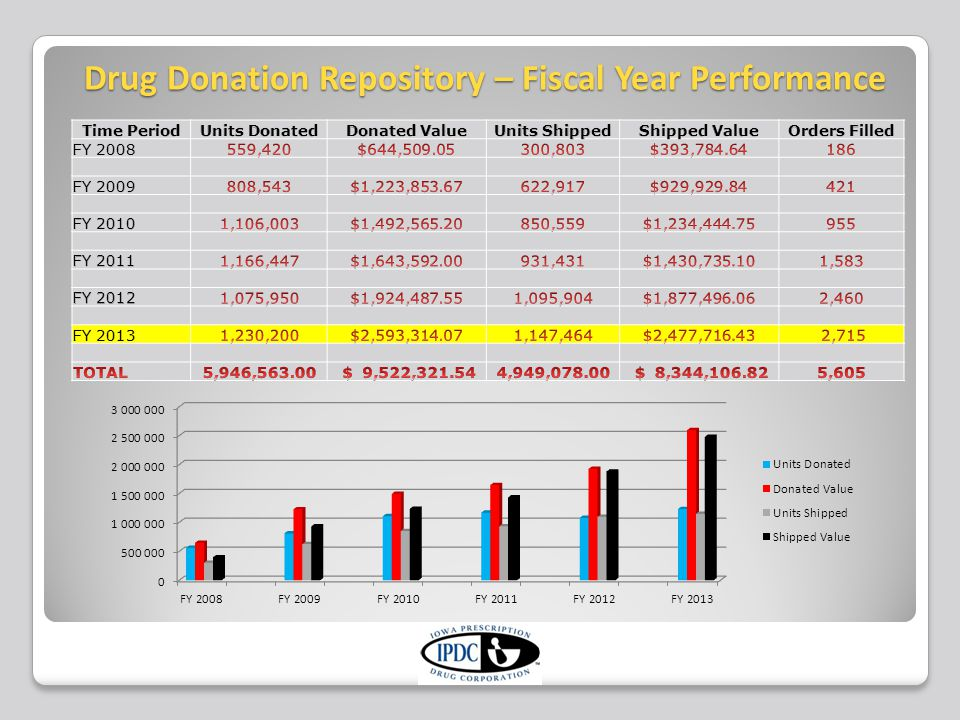 Drug Donation Repository – Fiscal Year Performance