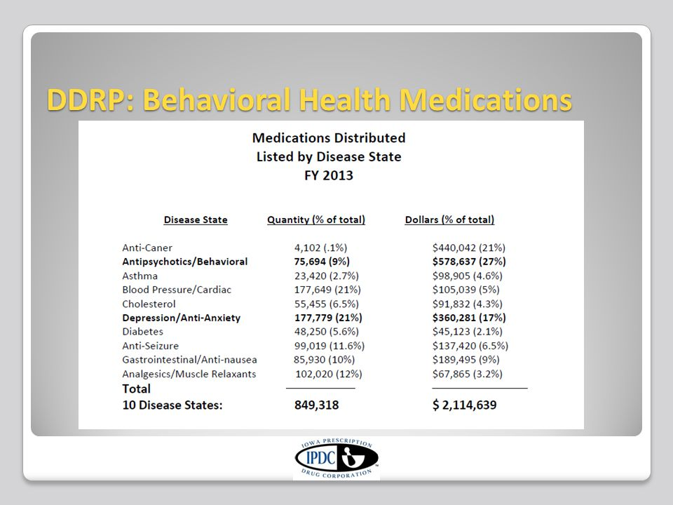 DDRP: Behavioral Health Medications