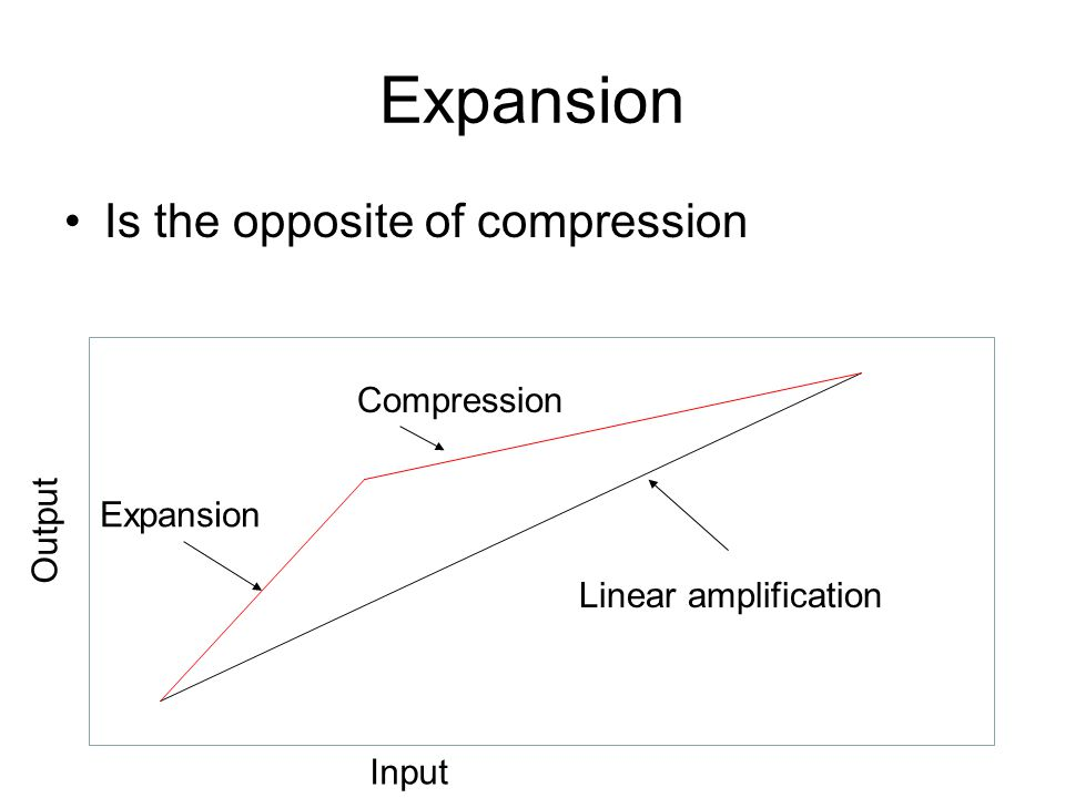 Expansion Is the opposite of compression Linear amplification Compression Expansion Input Output